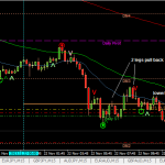AUD/USD sell (22 Nov 2013, 5.30pm GMT+8)