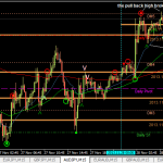 Lessons to learn: AUDJPY (28 Nov 2013 3pm GMT+8)