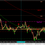 Lesson learnt: AUDUSD. Don't trade w/o higher lows and lower highs