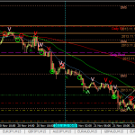 AUDUSD sell +21pips (21 Nov 2013 GMT+8)