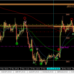 AUDUSD breakeven (28 Nov 2013 3.31pm GMT +8)