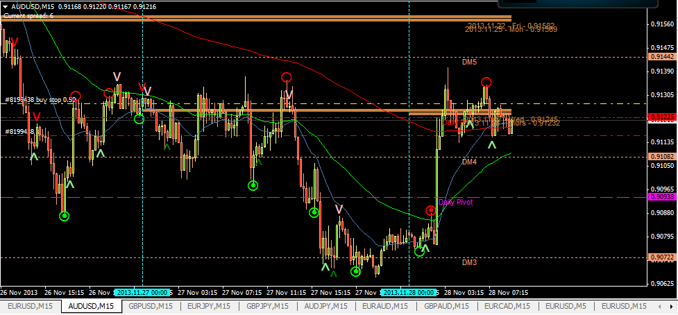 AUDUSD setting up for long