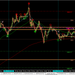 Lessons to learn: EURCAD