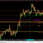 EURJPY 15m sell +15pips (20 Nov 2013, 3.45pm GMT+8)