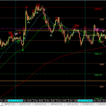 Lessons to learn: EURJPY