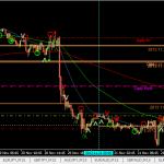 EURUSD buy +40pips (21 Nov 2013 6.45pm GMT+8)