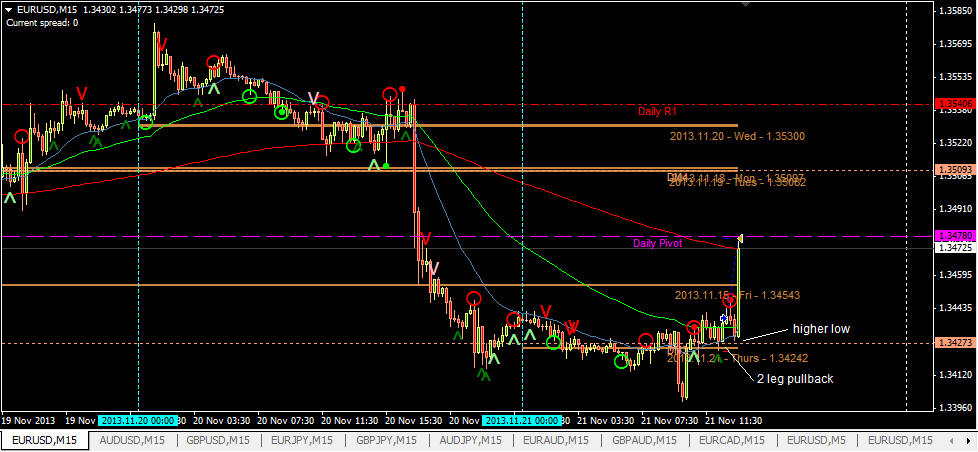 TP hit after price makes another higher low (after 2 leg pullback)