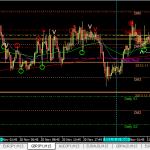 GBPJPY buy +30pips (21 Nov 2013, 2.30pm GMT+8)