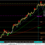 GBPJPY buy -10pips (22 Nov 2013 12pm GMT+8)