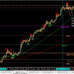 GBPJPY buy -10pips (22 Nov 2013 12pm GMT+8)