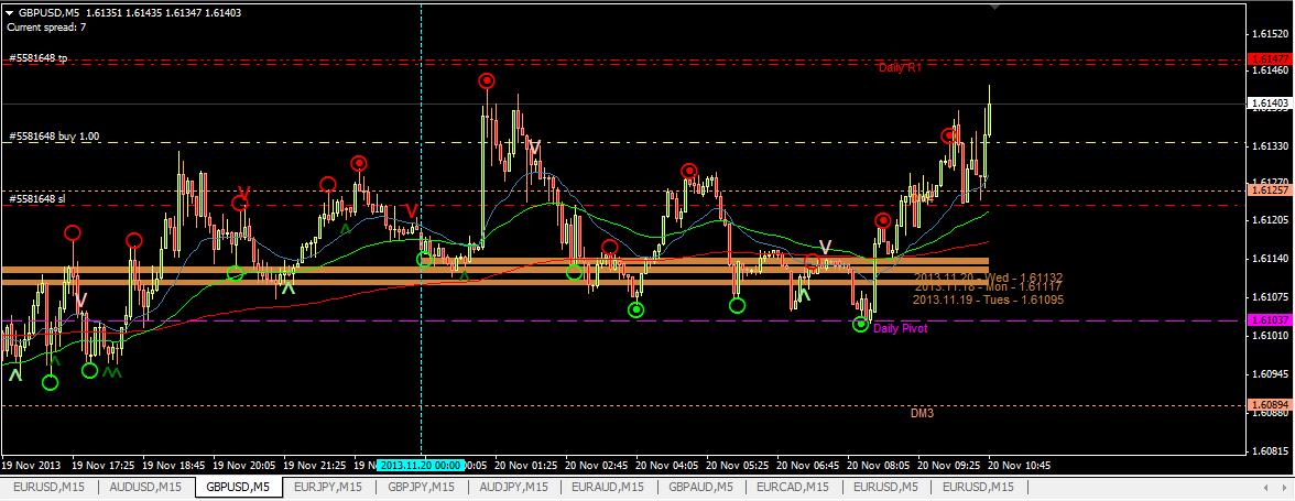 5min chart