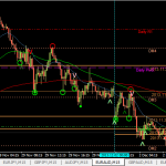 Lesson Learnt: How to take profits, Lack of discipline EURAUD. Disappointed