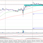 EURUSD bullish (9 Dec 2013 4.08pm GMT +8)