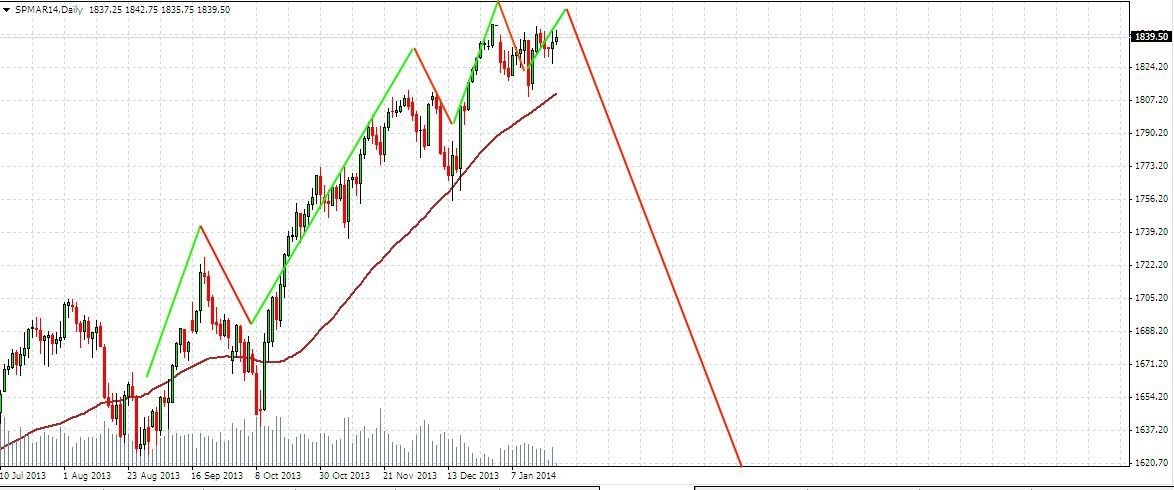 S&P500 daily