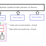 What is A book vs B book in Forex trading?