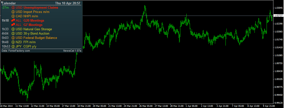 Forex economic calendar indicator