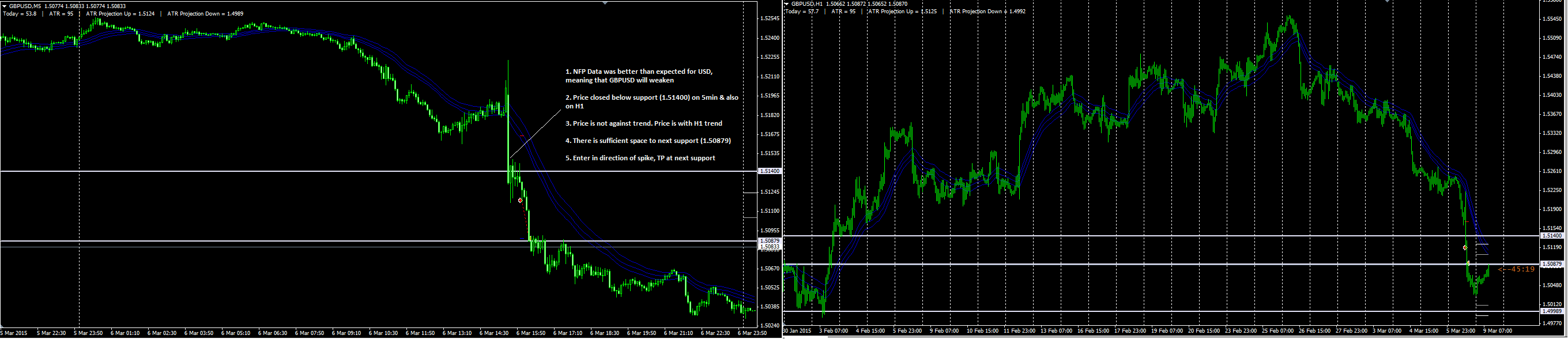How to trade news in forex