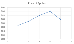 Price of Apples