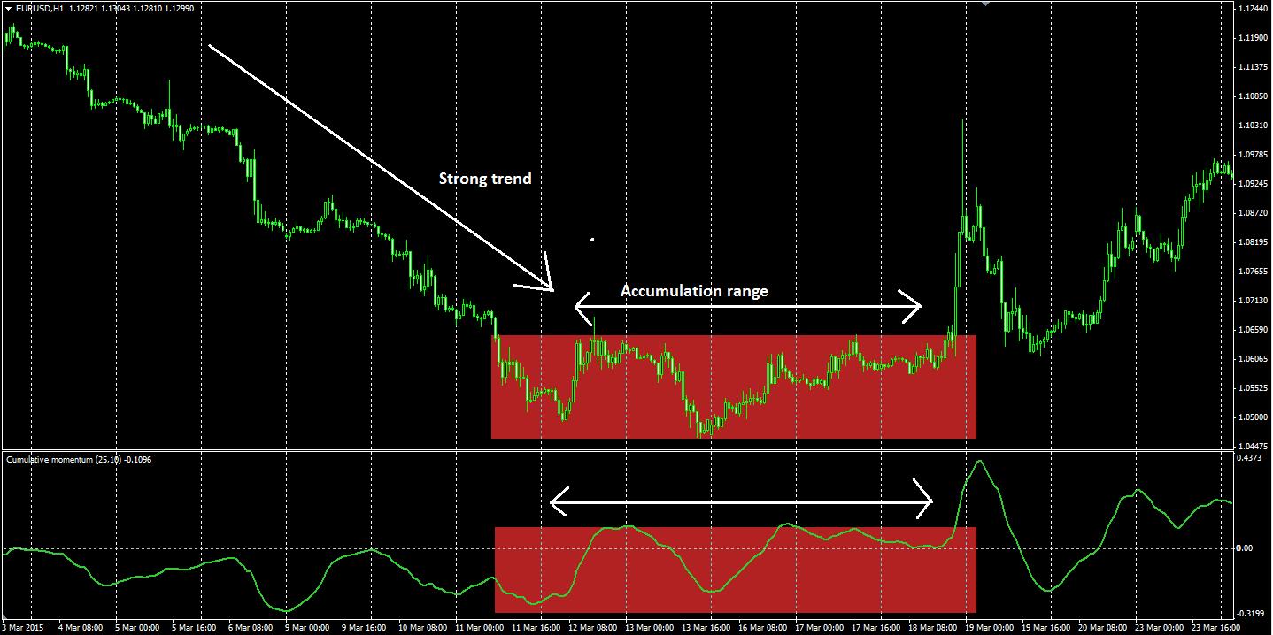 Forex market momentum indicator