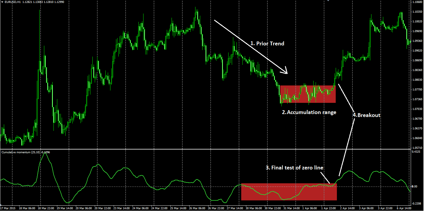 Accumulation distribution indicator forex
