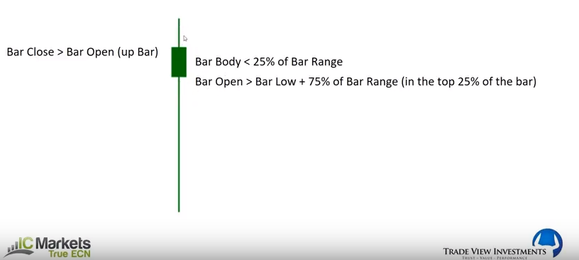 How to build a Pin Bar EA - Abundance Trading Group Forex