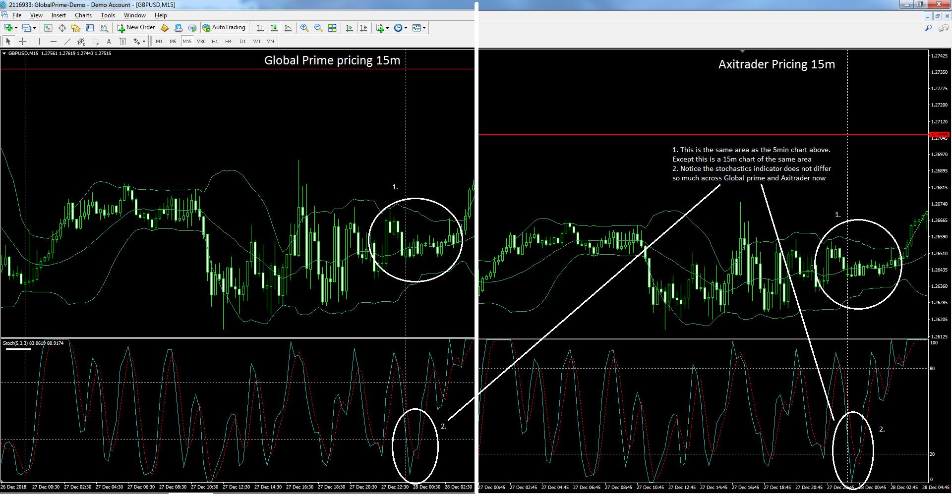 2 Backtesting Pitfalls to avoid in MT4 - Abundance Trading